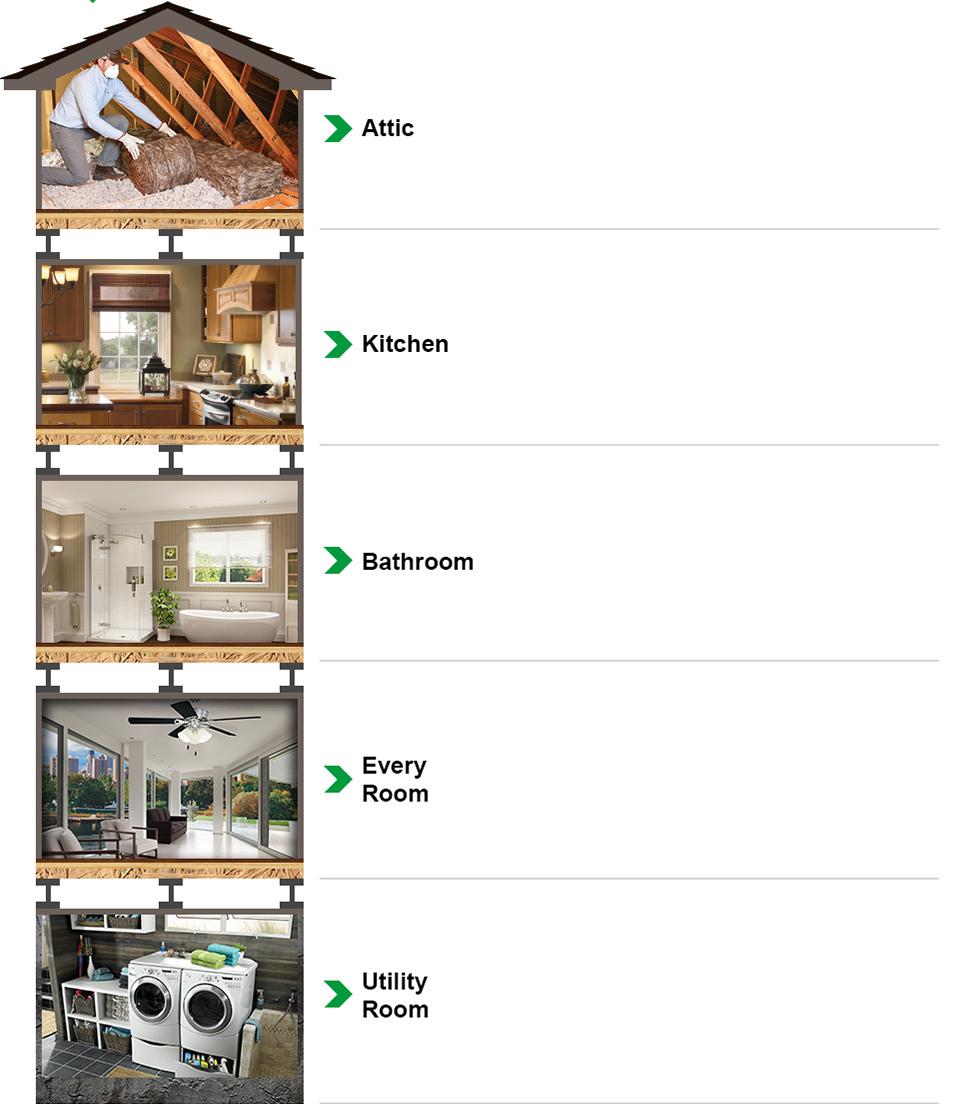 Energy Star Housing Appliances