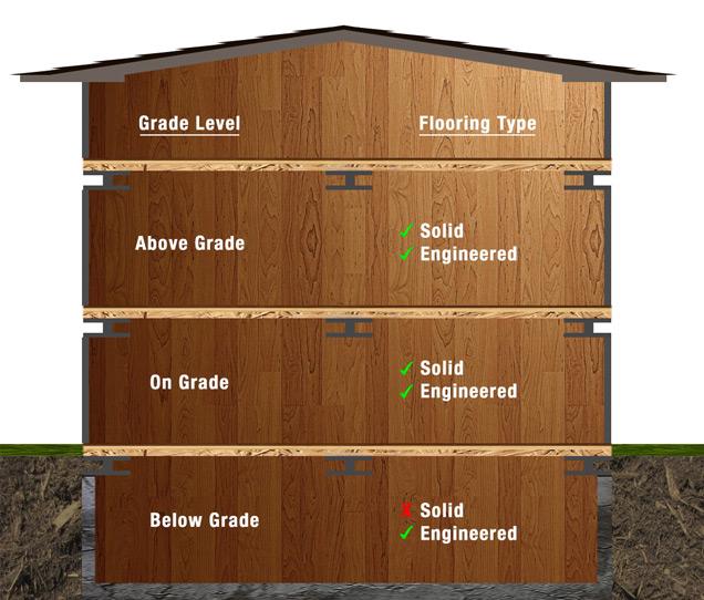 Hardwood flooring buying guide at menards for Hardwood floors menards